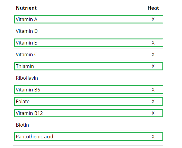 vitamines-altered-by-heat-spirulina